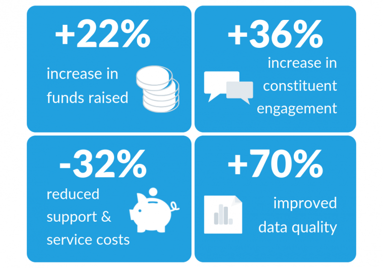 How does Salesforce support Nonprofits