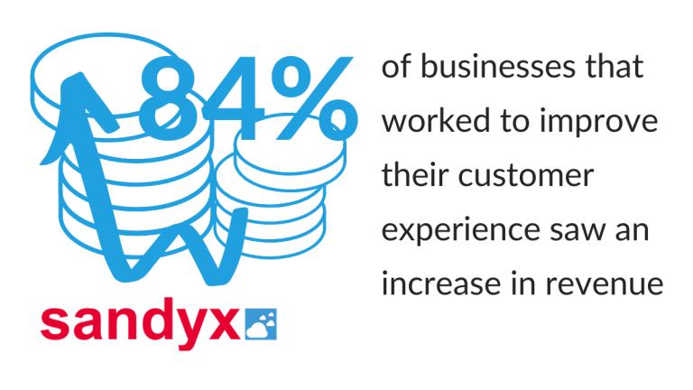 Customer experience revenue 2020