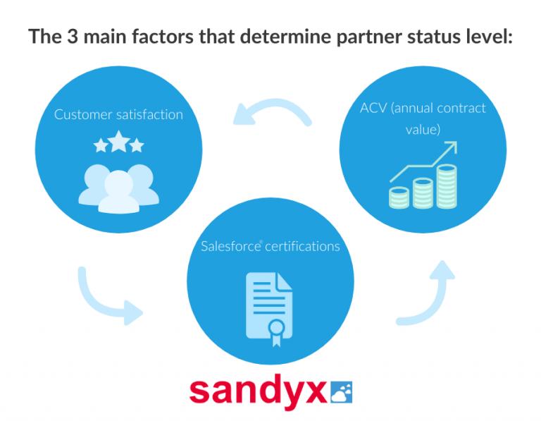 Celebrating 10 years of Sandyx Salesforce partner levels