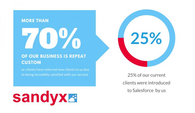 Celebrating 10 years of Sandyx