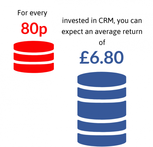 Value of CRM